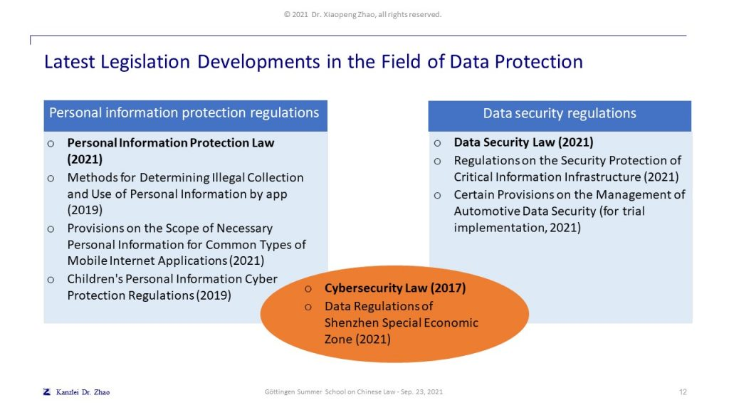 Latest Legislation Developments in the Field of Data Protection