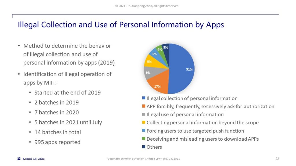 Illegal Collection and Use of Personal Information by Apps