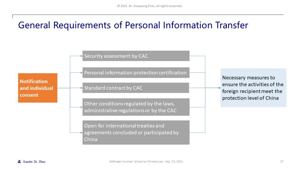 General Requirements of Personal Information Transfer