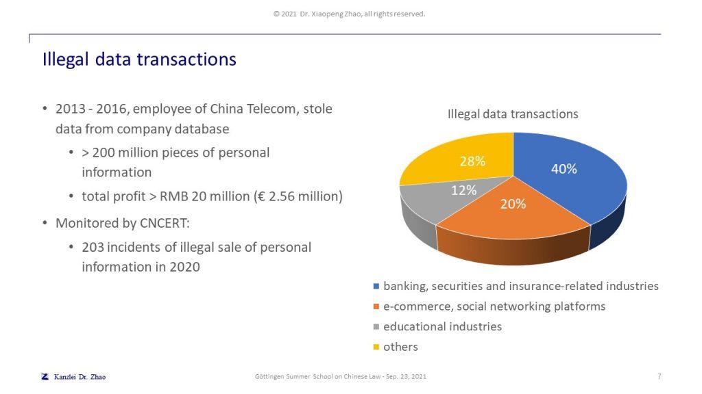 Illegal data transactions