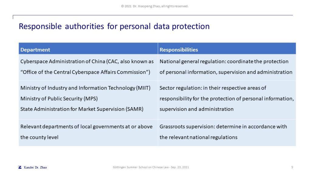 Responsible authorities for personal data protection